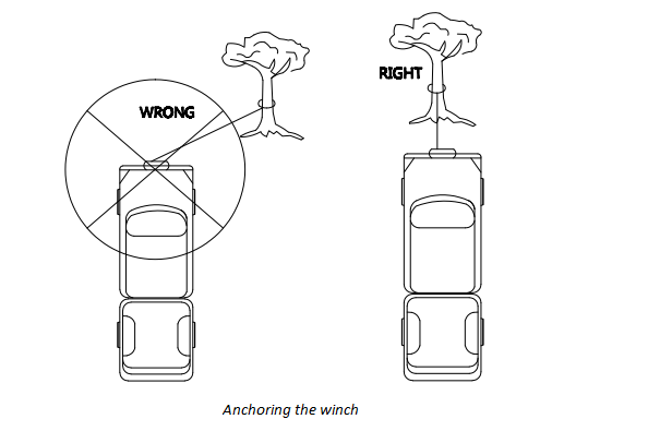 How to anchor the winch to tree